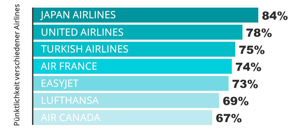 Pünktlichkeit verschiedener Airlines
