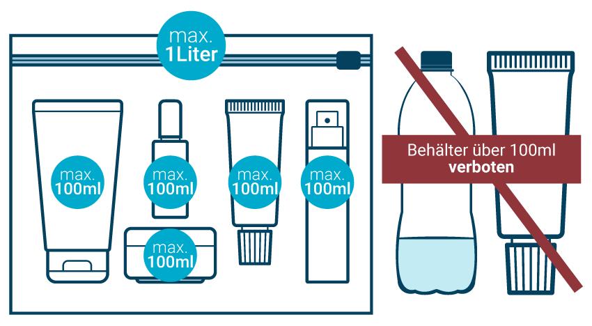 Flüssigkeiten im Handgepäck Infografik